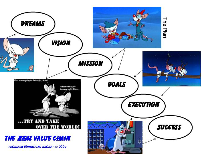 The Real Value Chain Aka The Pinky And Brain Planning Model